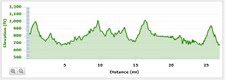 Eagle Creek Race Elevation